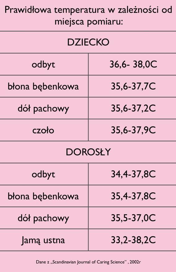 prawidłowa temperatura ciała